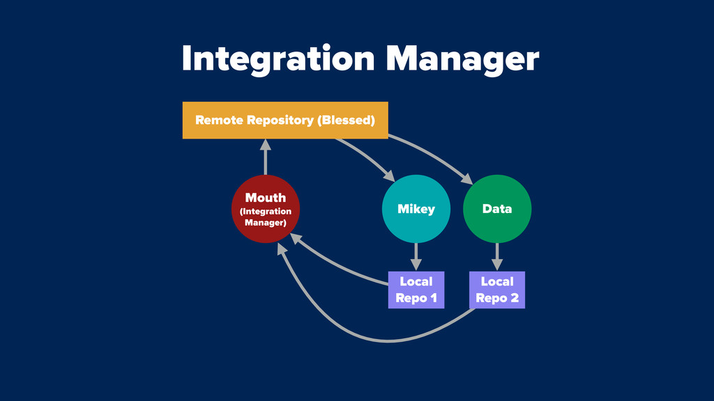 Mouth (Integration Manager) Integration Manager...