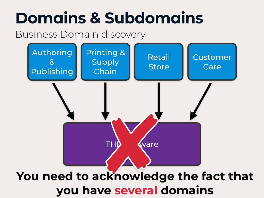 Domains & Subdomains Business Domain discovery ...