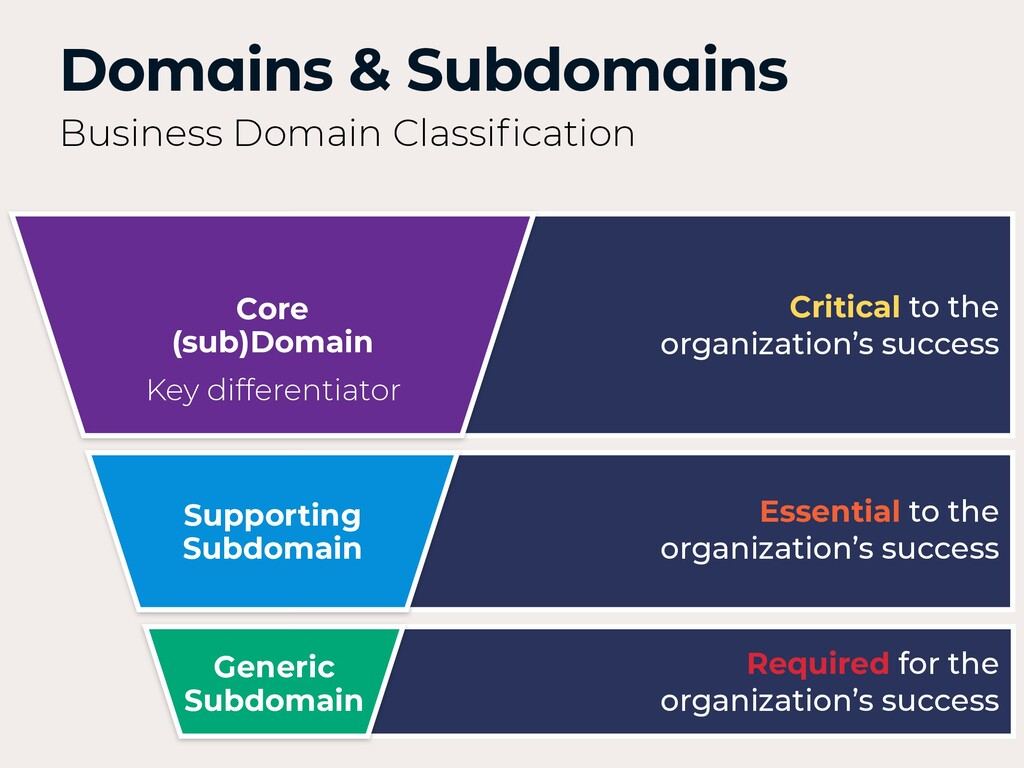 Supporting Subdomain Generic Subdomain Core (su...