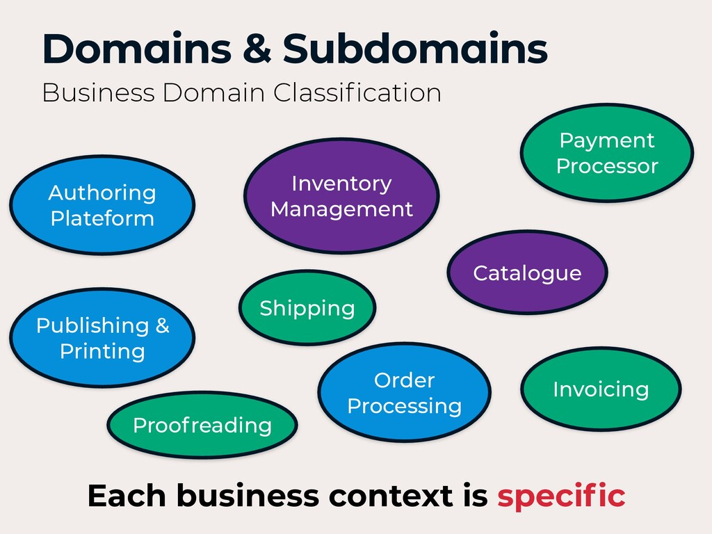 Domains & Subdomains Business Domain Classificat...