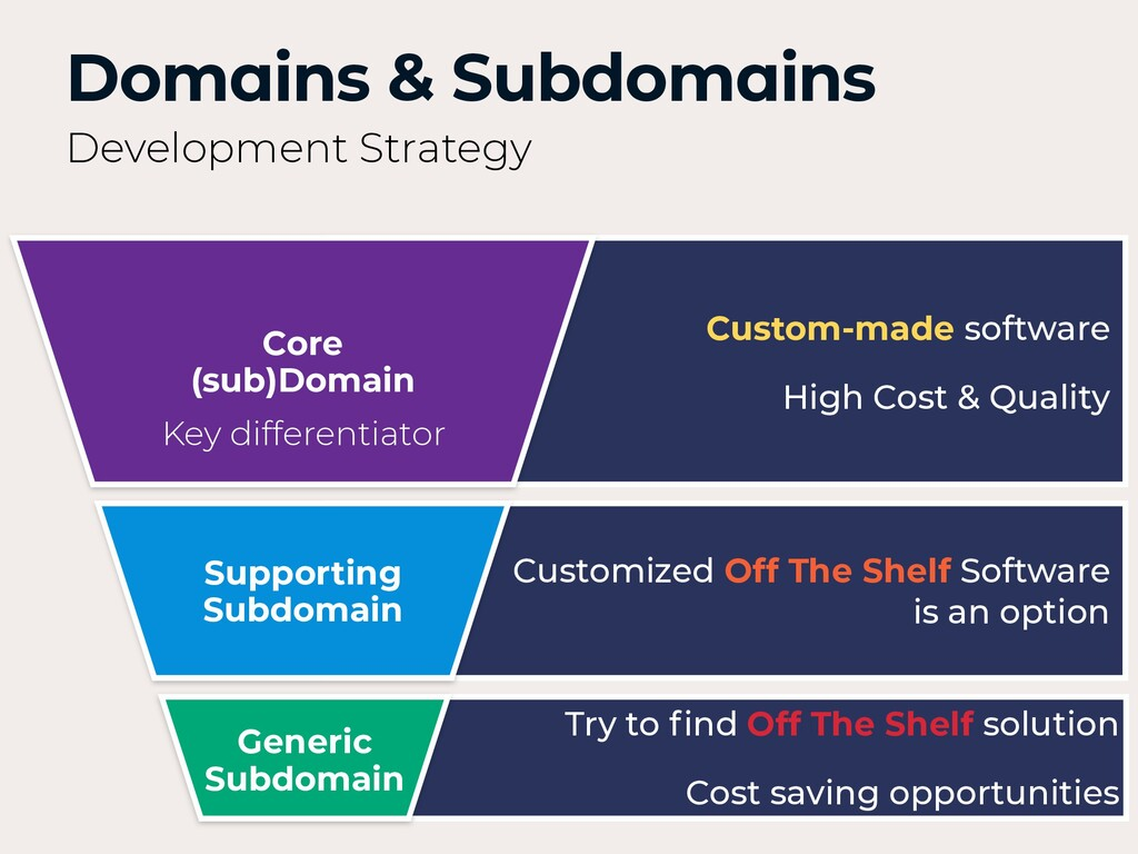Domains & Subdomains Development Strategy Suppo...