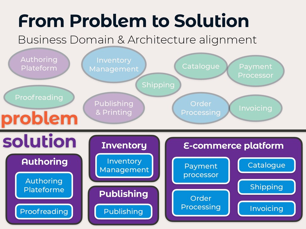 From Problem to Solution Business Domain & Arch...
