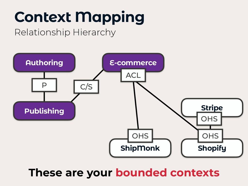 P Authoring Publishing E-commerce Stripe ShipMo...