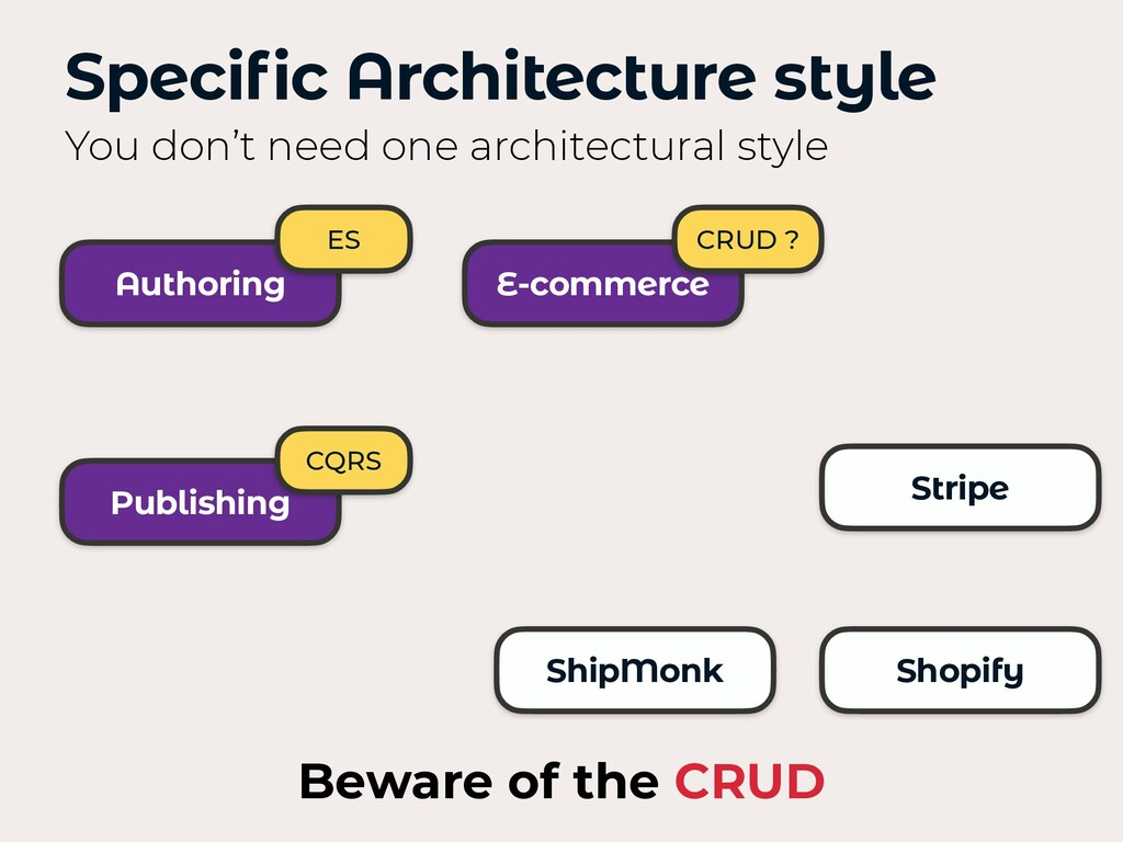 Authoring Publishing E-commerce Specific Archit...