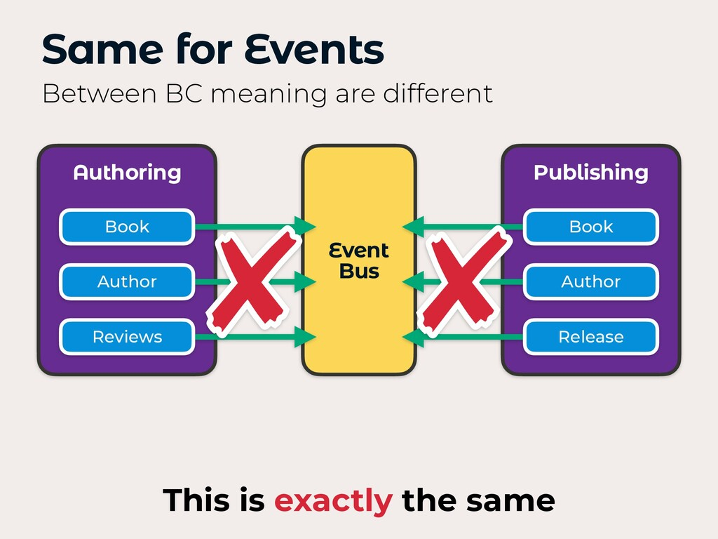 Same for Events Between BC meaning are differen...