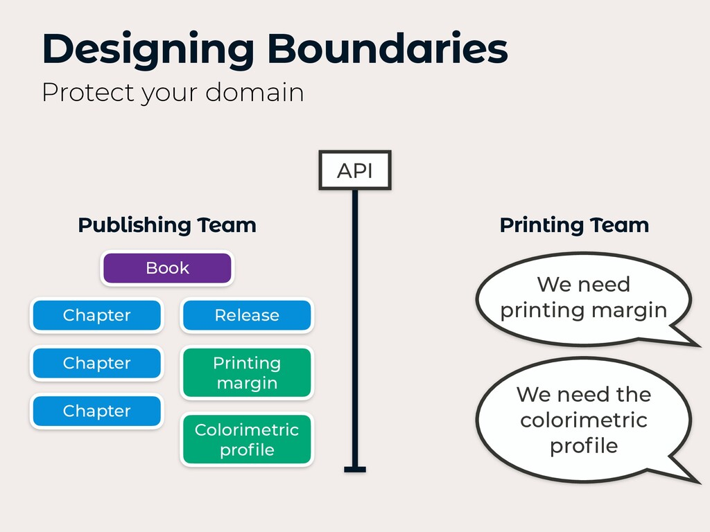 Designing Boundaries Protect your domain Printi...