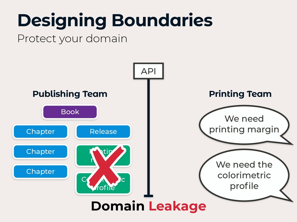 Designing Boundaries Protect your domain API We...
