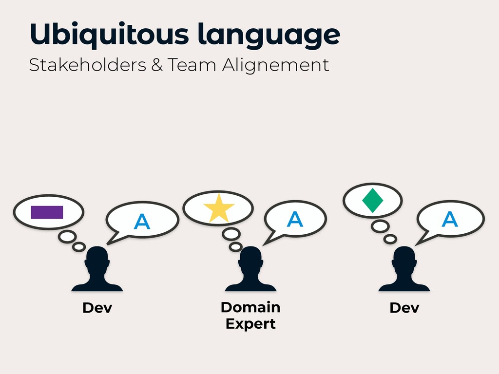 A A A Ubiquitous language Stakeholders & Team A...
