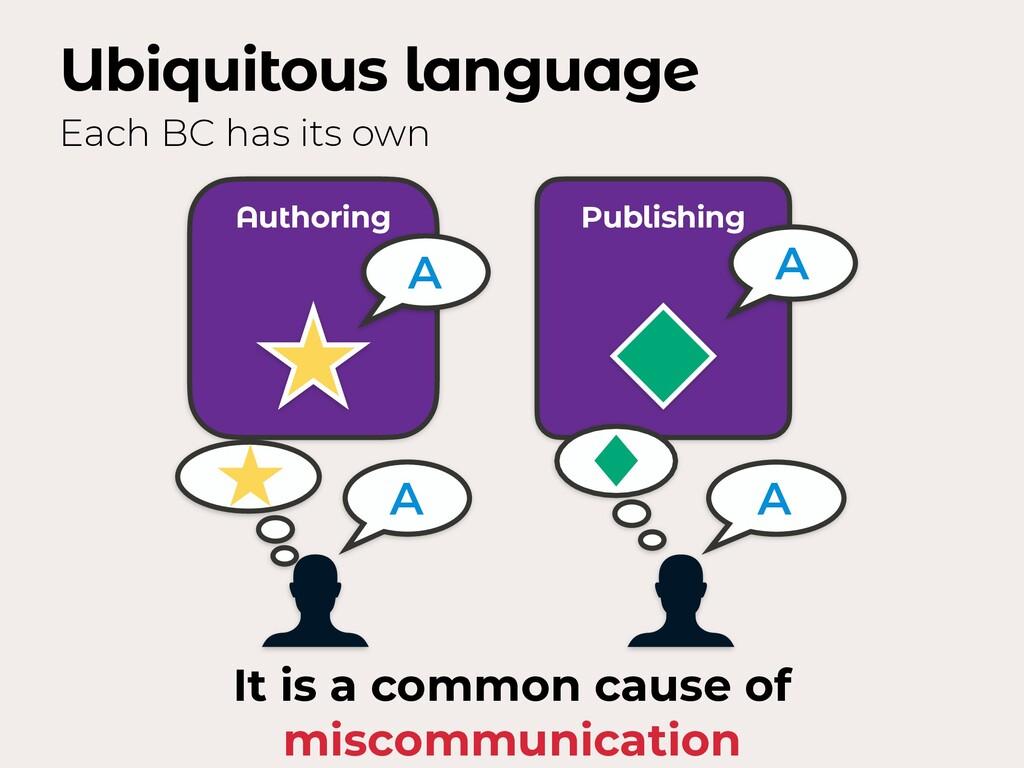 Ubiquitous language Each BC has its own Authori...