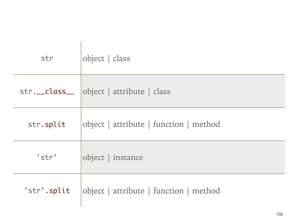108 str object | class str.__class__ object | a...
