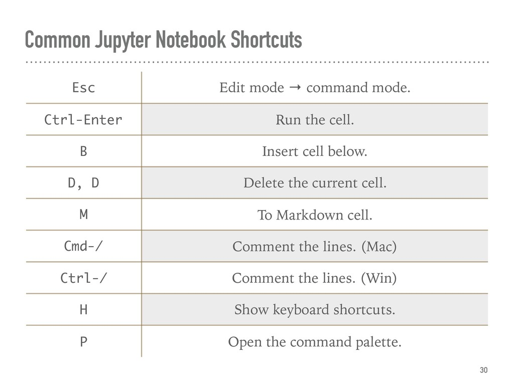 Common Jupyter Notebook Shortcuts 30 Esc Edit m...