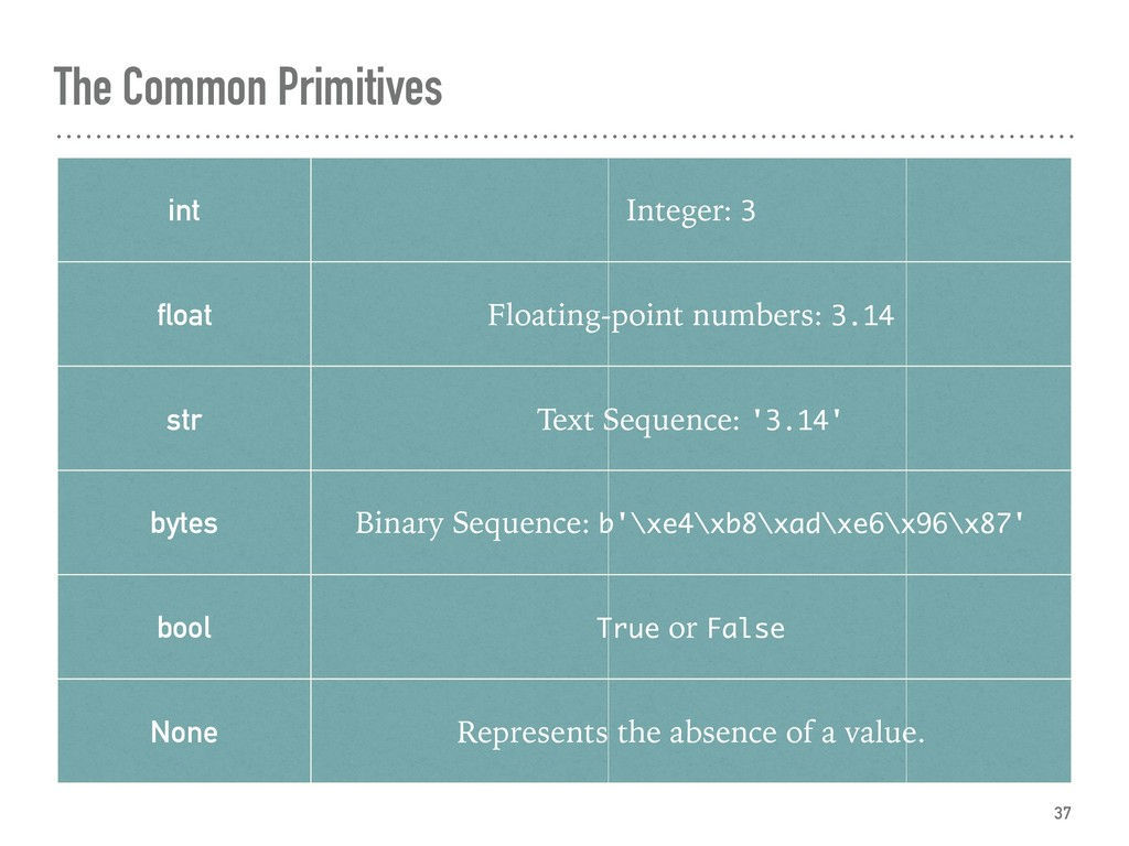 The Common Primitives 37 int Integer: 3 float F...