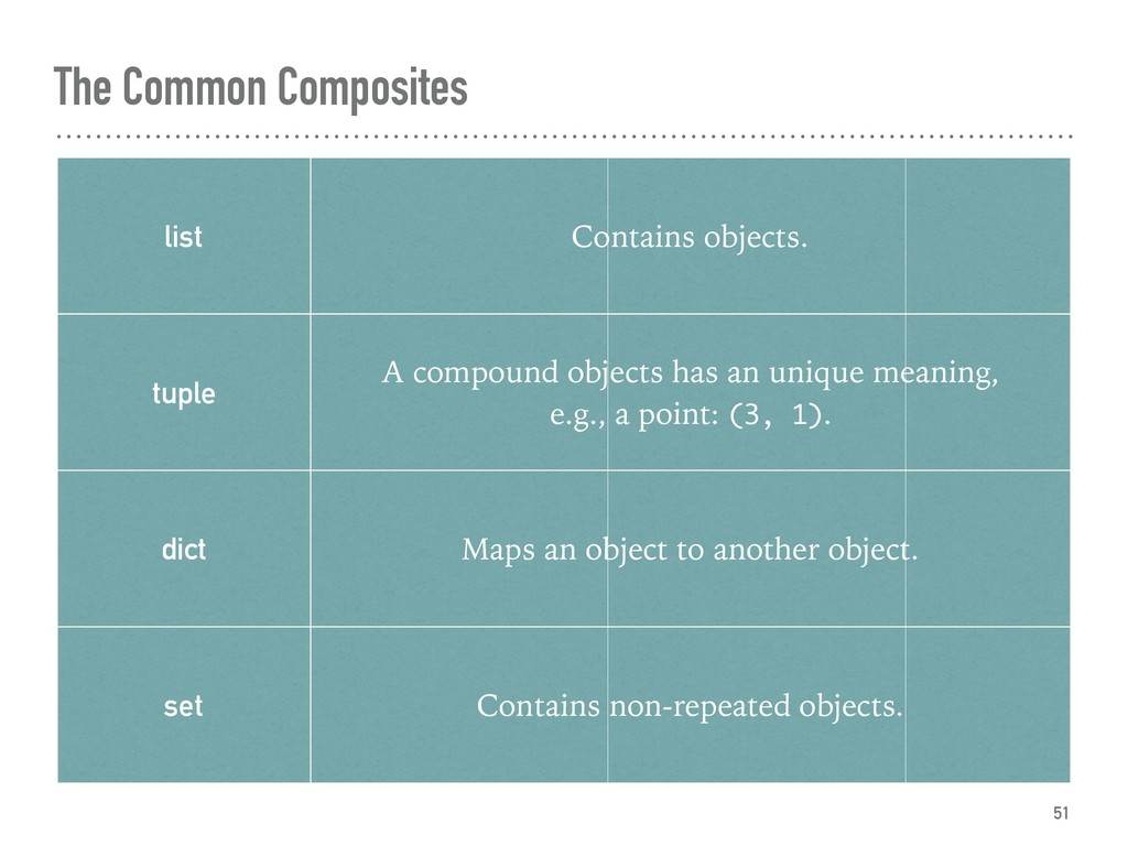 The Common Composites 51 list Contains objects....