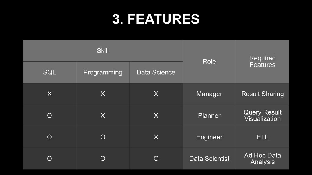 3. FEATURES Skill Role Required Features SQL Pr...