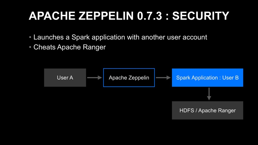 APACHE ZEPPELIN 0.7.3 : SECURITY • Launches a S...