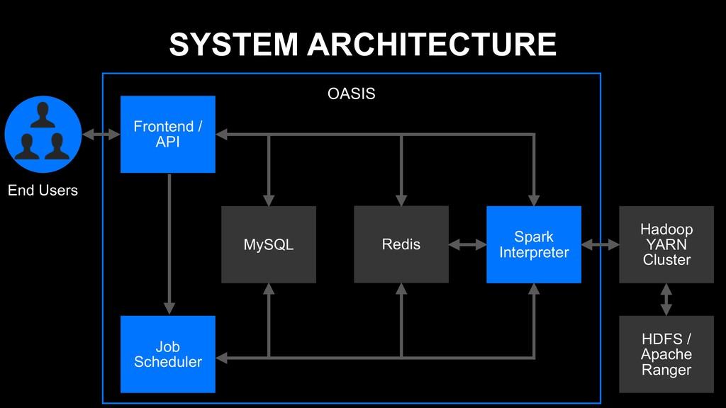SYSTEM ARCHITECTURE OASIS Spark Interpreter MyS...