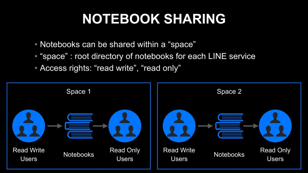 NOTEBOOK SHARING • Notebooks can be shared with...