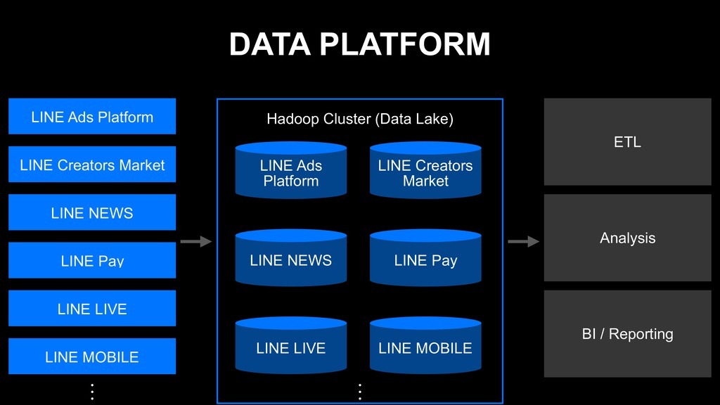 DATA PLATFORM LINE Ads Platform LINE Creators M...