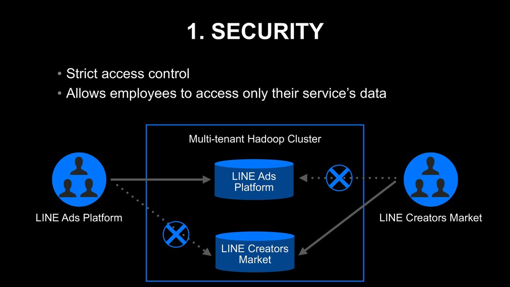 1. SECURITY • Strict access control • Allows em...