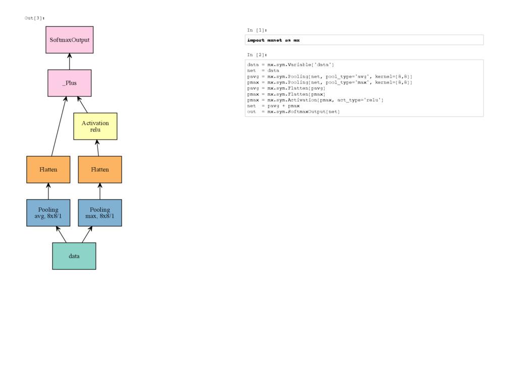 Out[3]: data Pooling avg, 8x8/1 Flatten Pooling...