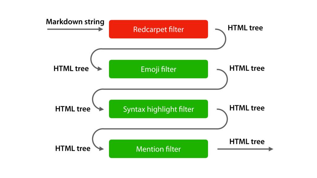 Redcarpet filter Emoji filter Syntax highlight fil...