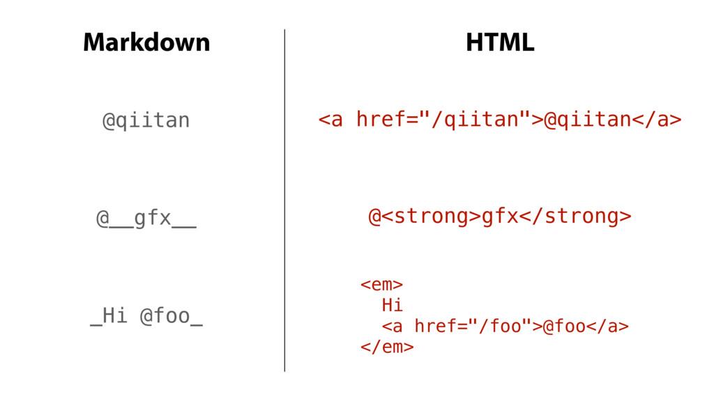 """@qiitan Markdown HTML <a href=""""/qiitan"""">@qiitan..."""