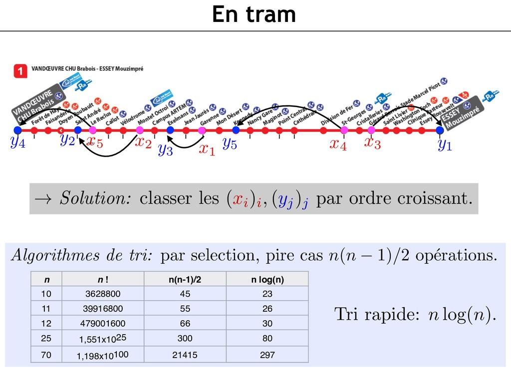 En tram Algorithmes de tri: par selection, pire...