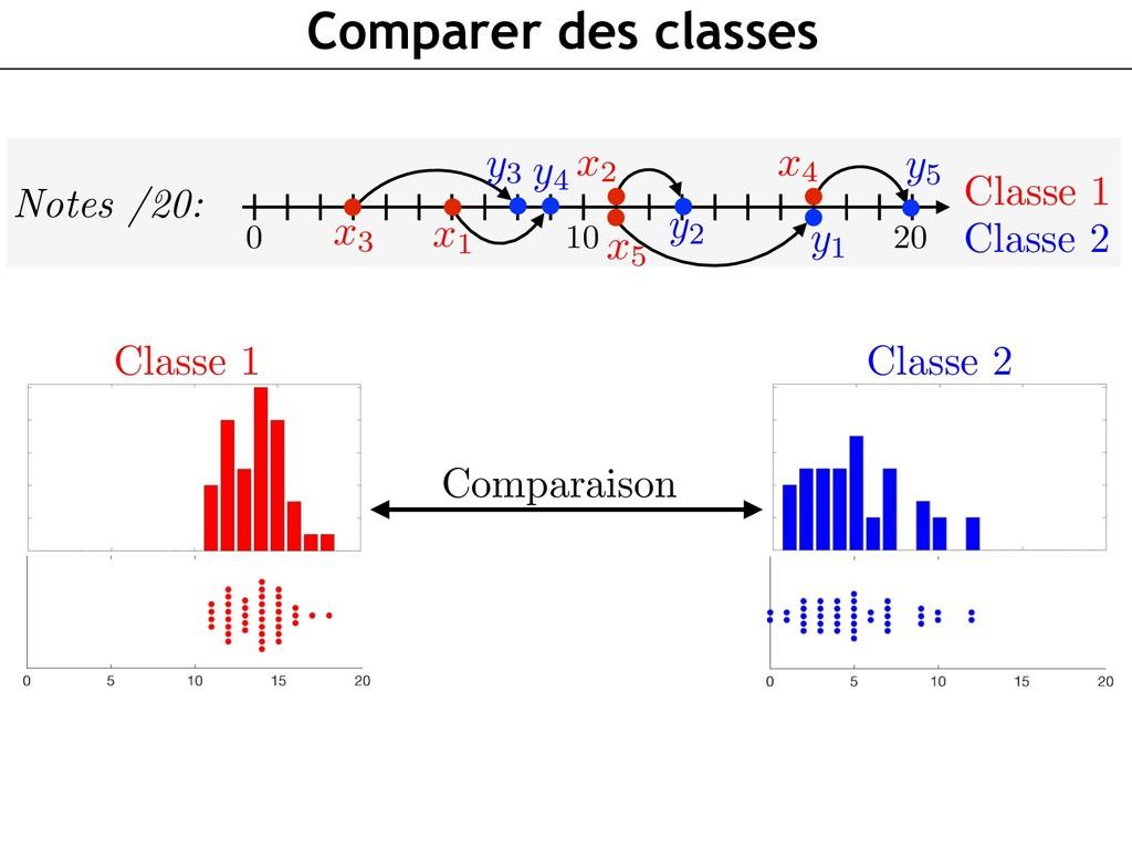 Comparer des classes Notes /20: Classe 1 Classe...