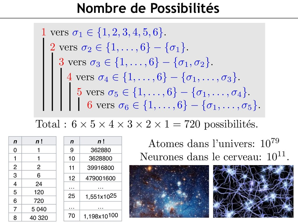 Nombre de Possibilités n n! 0 1 1 1 2 2 3 6 4 ...