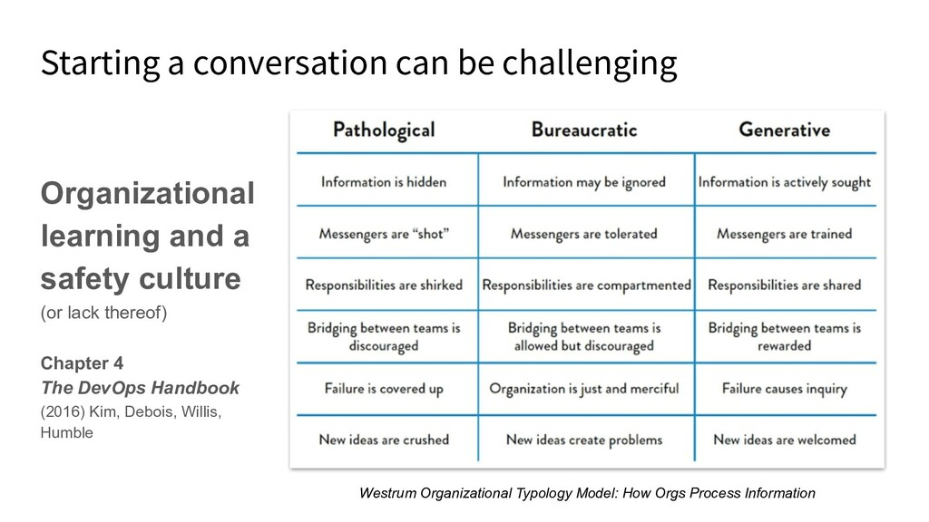Starting a conversation can be challenging Orga...