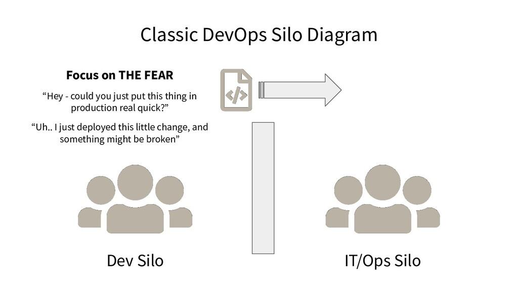 Classic DevOps Silo Diagram Dev Silo IT/Ops Sil...