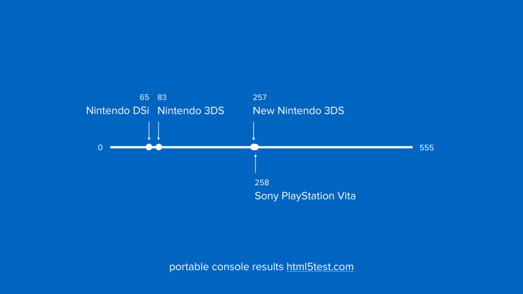 258  Sony PlayStation Vita 257  New Nintendo ...