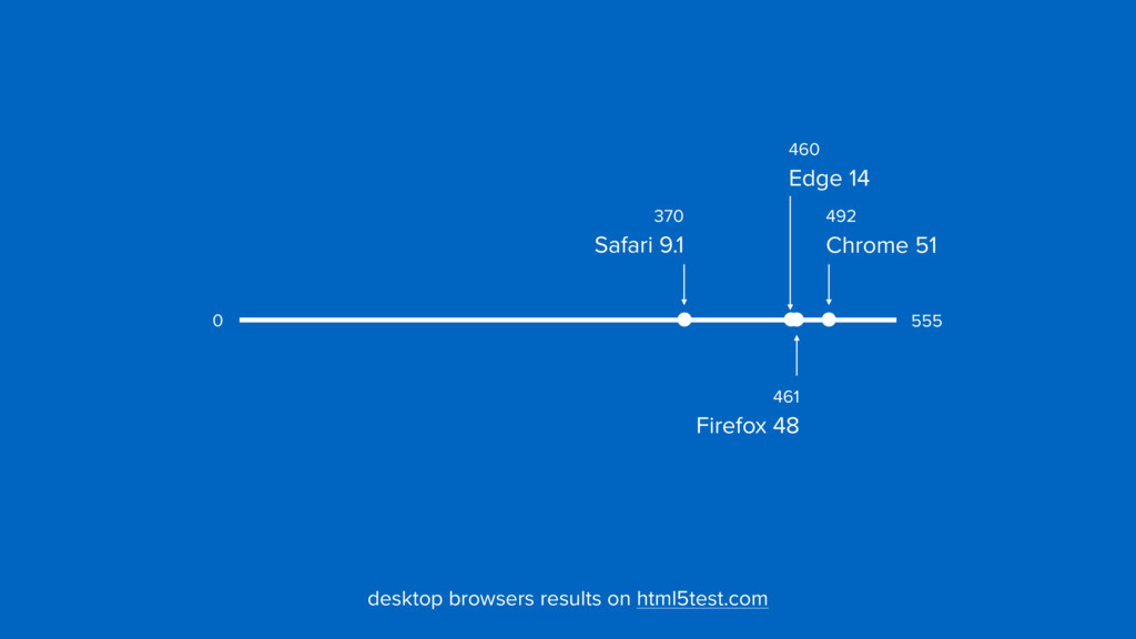 370  Safari 9.1 492  Chrome 51 461  Firefox ...