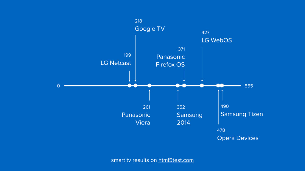 427  LG WebOS 218  Google TV 199  LG Netcast...
