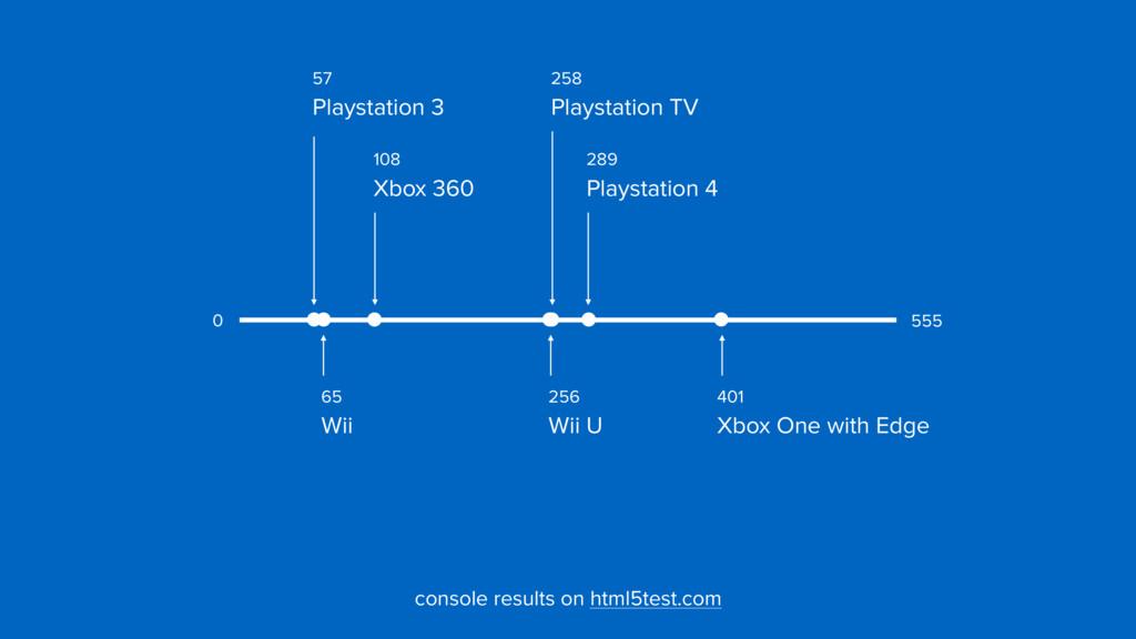 289  Playstation 4 57  Playstation 3 258  Pl...