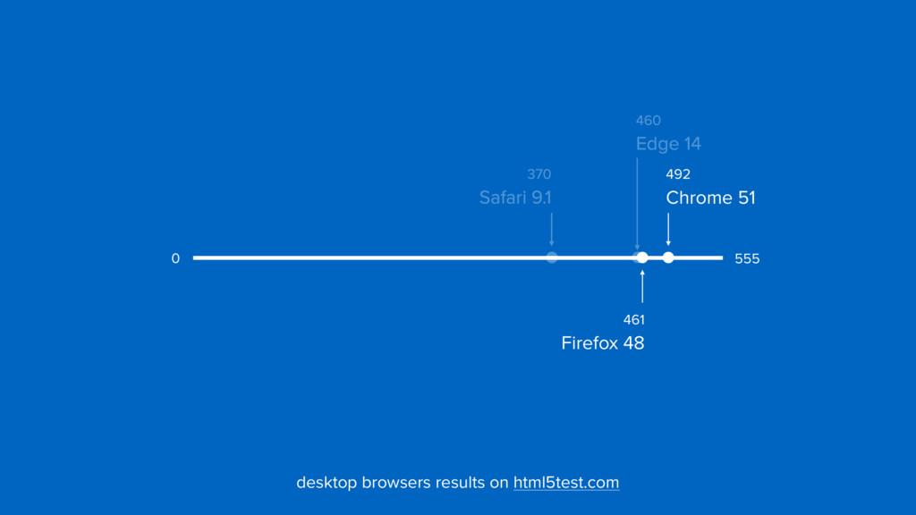 555 0 desktop browsers results on html5test.com...