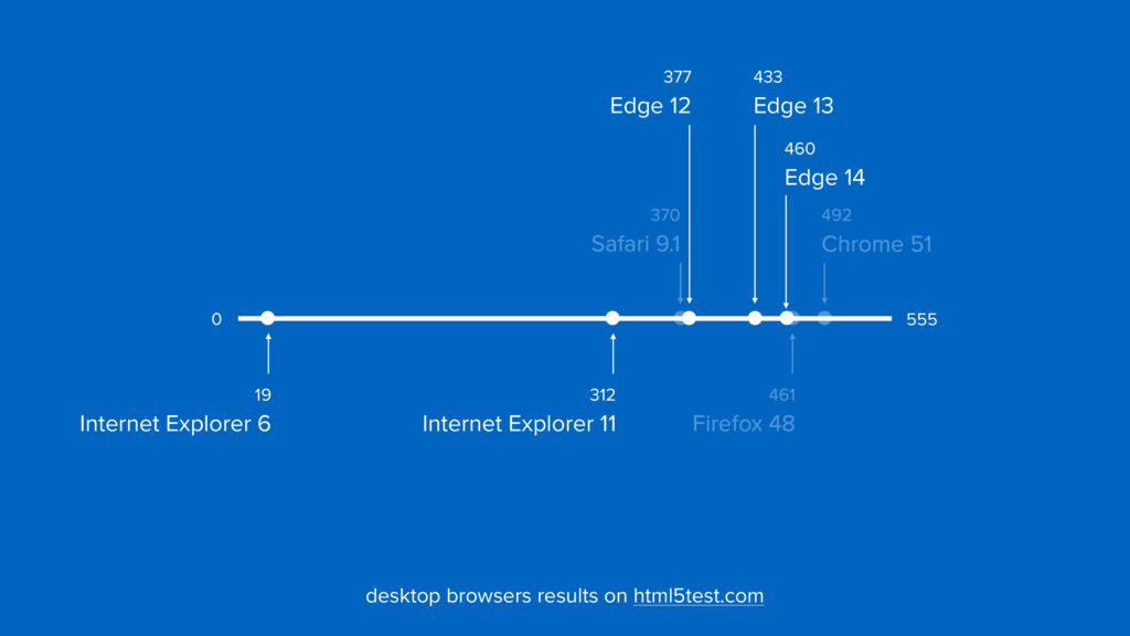 377  Edge 12 555 0 desktop browsers results on...