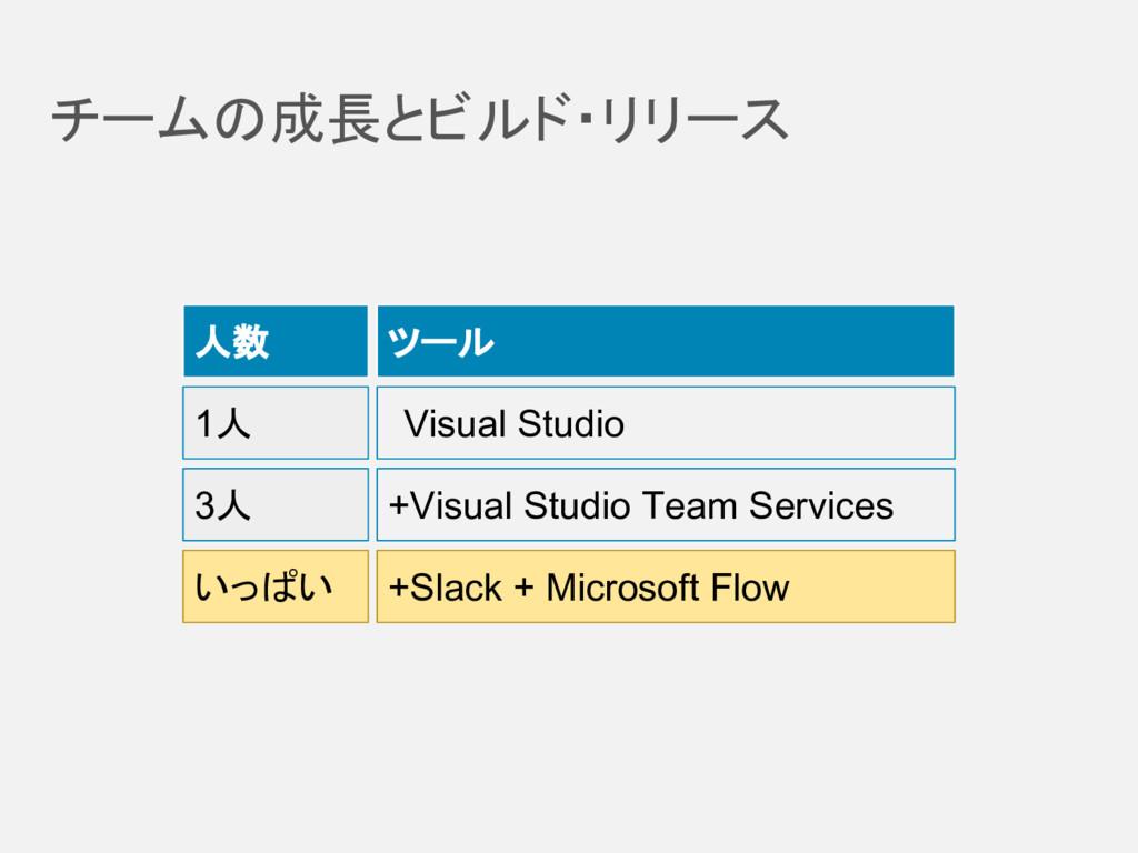 チームの成長とビルド・リリース 人数 ツール 1人 3人 Visual Studio +Vis...