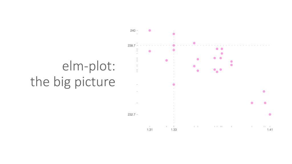 elm-plot: the big picture