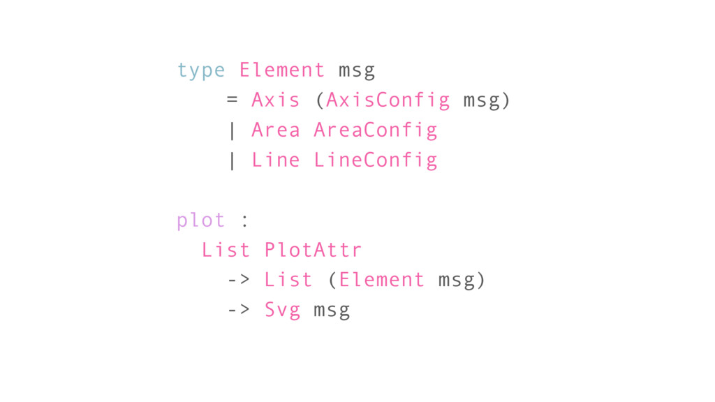 type Element msg = Axis (AxisConfig msg)   Area...
