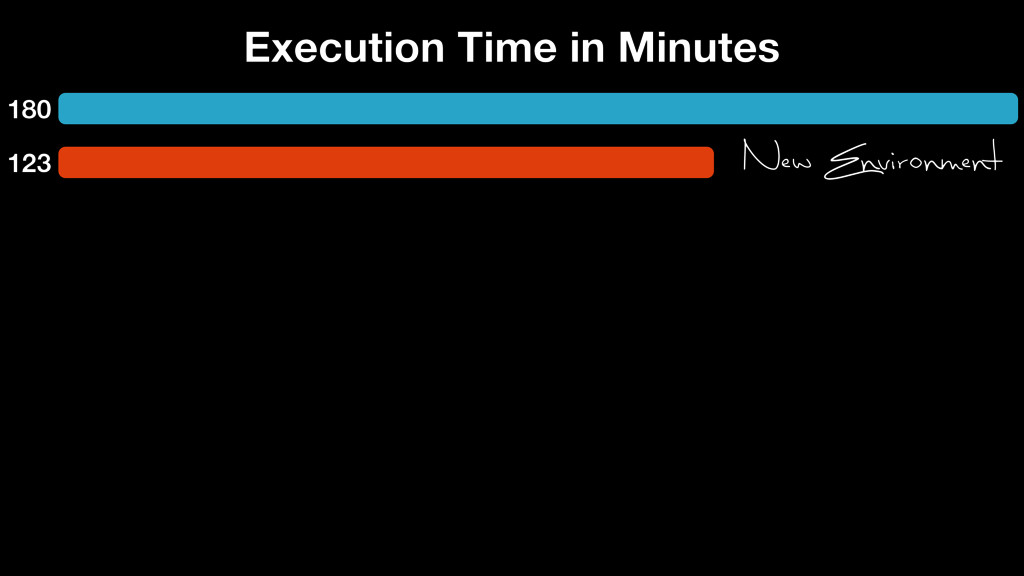 180 123 Execution Time in Minutes New Environme...