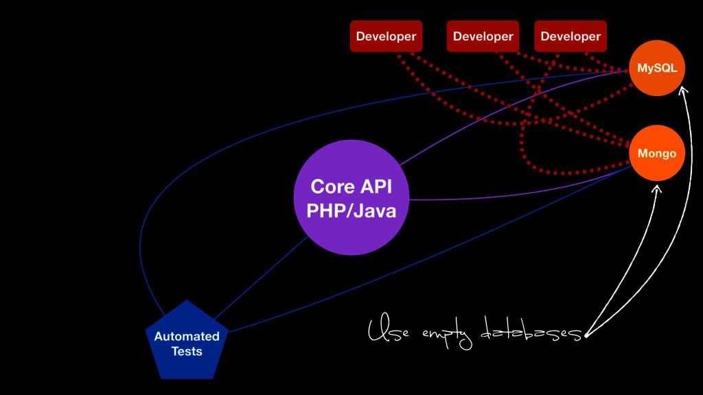 Automated Tests Core API PHP/Java Developer Dev...