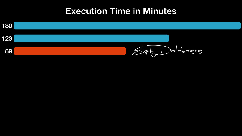180 123 89 Execution Time in Minutes Empty Data...