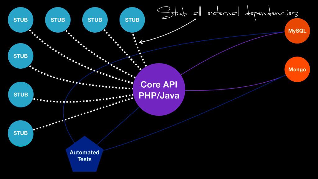MySQL Mongo Automated Tests +Some More STUB STU...