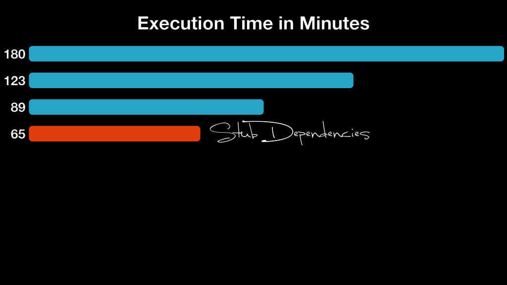 180 123 89 65 Execution Time in Minutes Stub De...