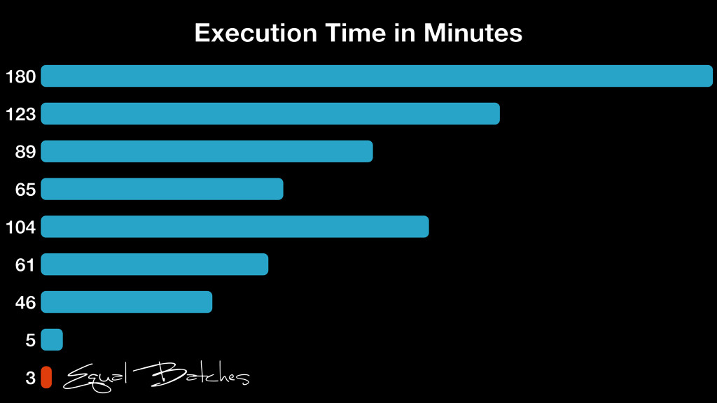 180 123 89 65 104 61 46 5 3 Execution Time in M...