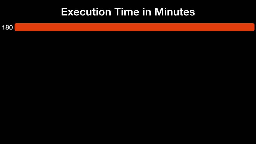 180 Execution Time in Minutes