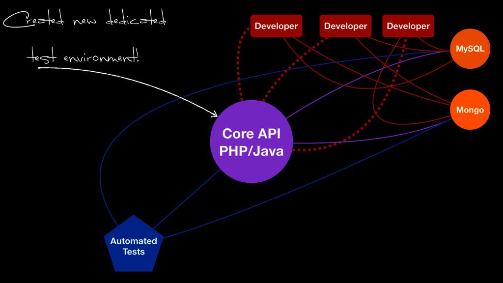Automated Tests Mongo MySQL Core API PHP/Java D...
