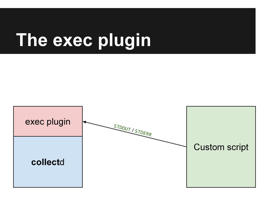 The exec plugin collectd exec plugin Custom scr...