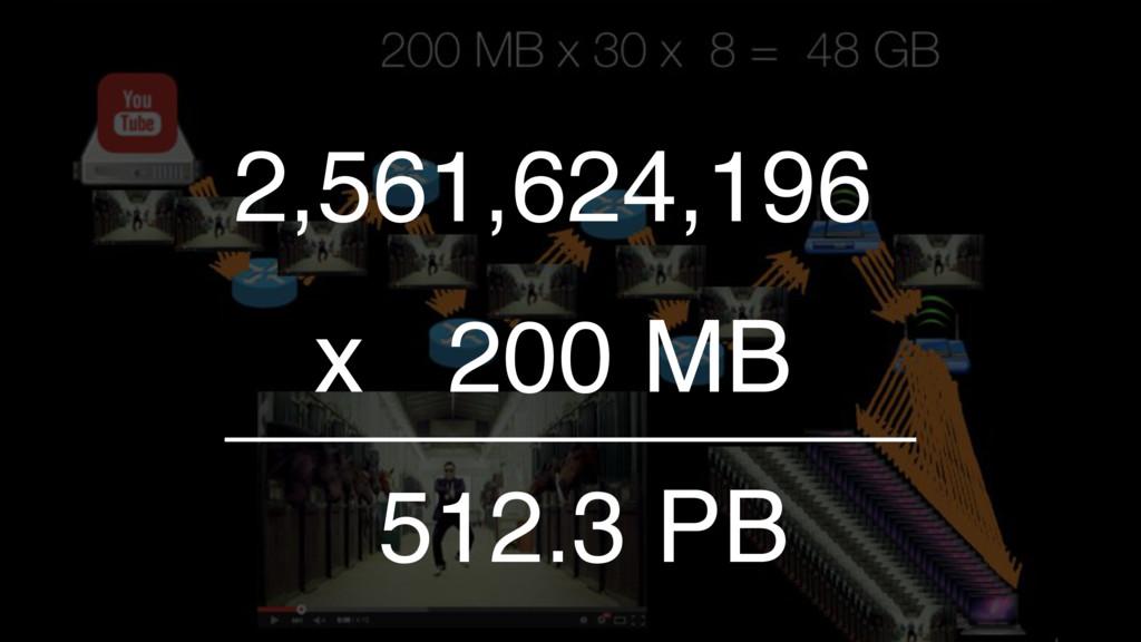 2,561,624,196 512.3 PB x 200 MB
